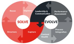 Diagram_Solve&Evolve